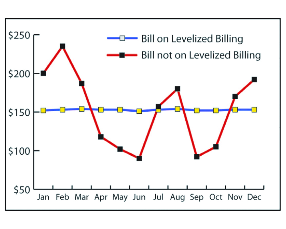 Levelized Billing Graph