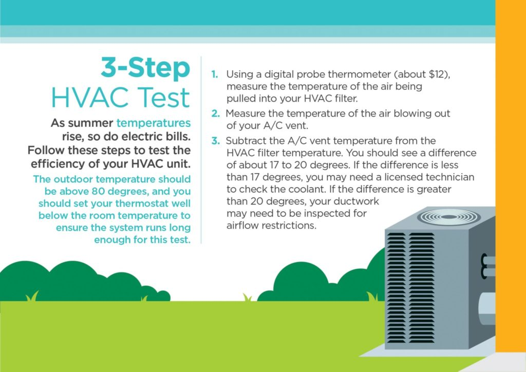 3-Step HVAC Test