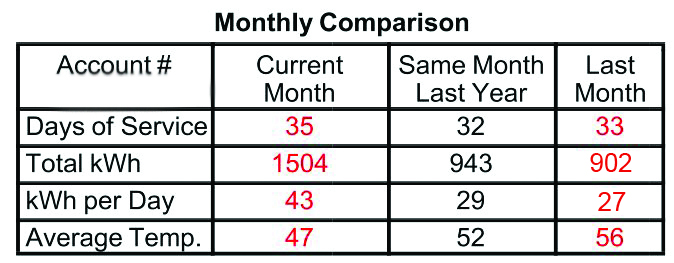 The monthly comparison chart on your electric bill shows the average temperature and days of service compared to last year and last month.
