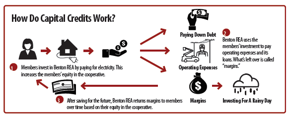 How do capital credits work - infographic. 1. Members invest in Benton REA by paying for electricity. This increases the members' equity in the cooperative. 2. Benton REA usus the members' investment to pay operating expenses and its loans. What's left over is called margins. 3. After saving for the future, Benton REA returns margins to members over time based on their equity in the cooperative.